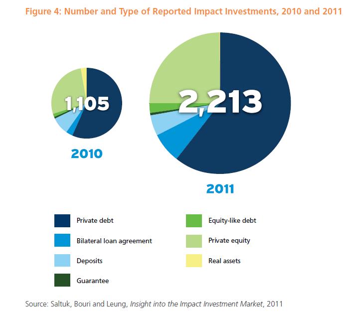 Impact investing distribution