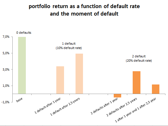 Portfolio return based on default rate
