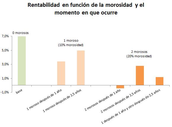 morosidad crowdlending