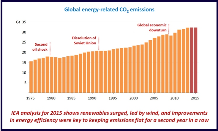 energy transition and CO2 emissions