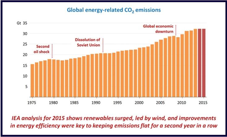 emisiones de CO2 y transición energética