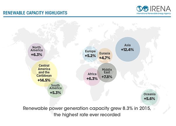 Generación de energía renovable y transición energética