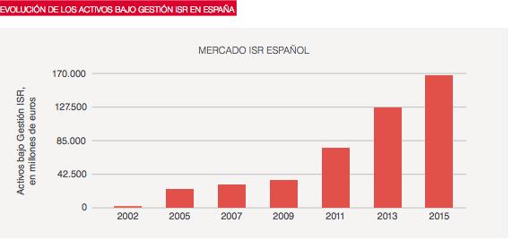 inversores en crowdlending: activos bajo gestion en España