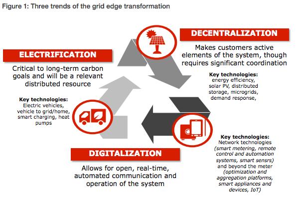 las tres tendencias de la transformación de la industria energética