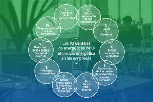 Las 10 ventajas no energéticas de la eficiencia energética