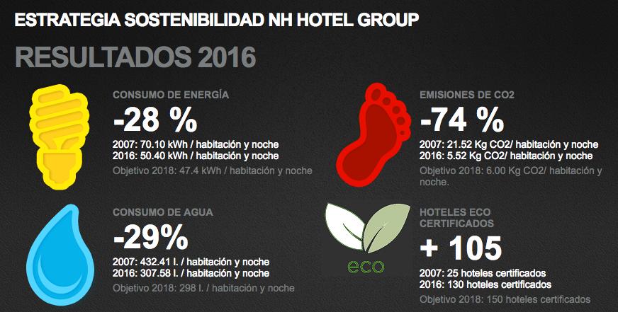 Eficiencia energética en NH hotel group