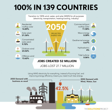 100% Clean and Renewable Wind, Water, and Sunlight All-Sector Energy Roadmaps for 139 Countries of the World