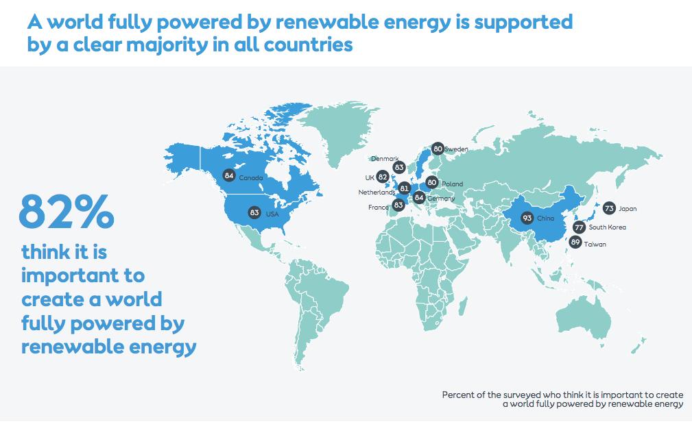 Suport de la població mundial a les energies renovables
