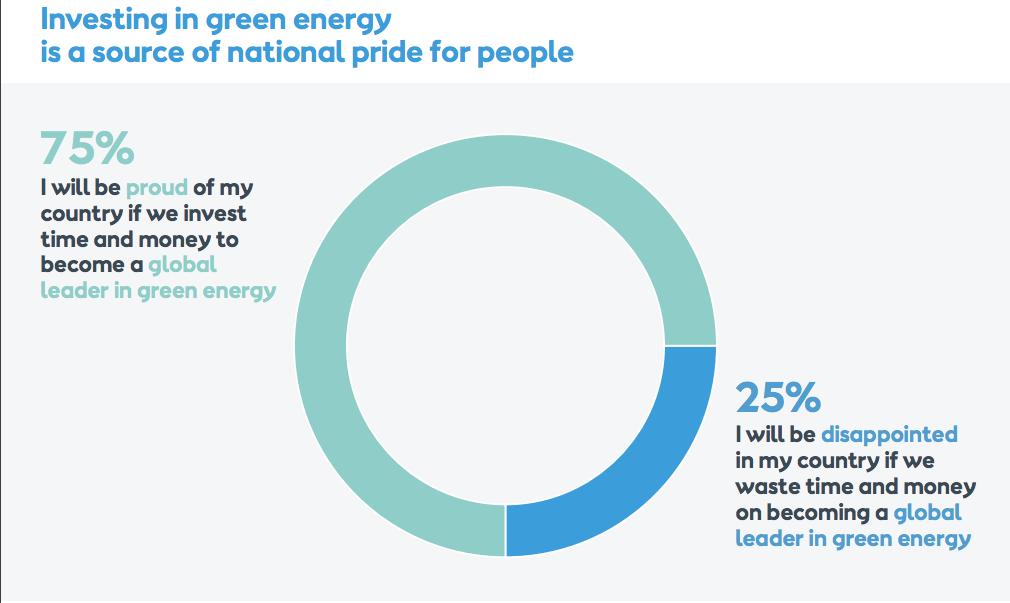 El 75% estarien orgullosos del seu país si fos líder en renovables.