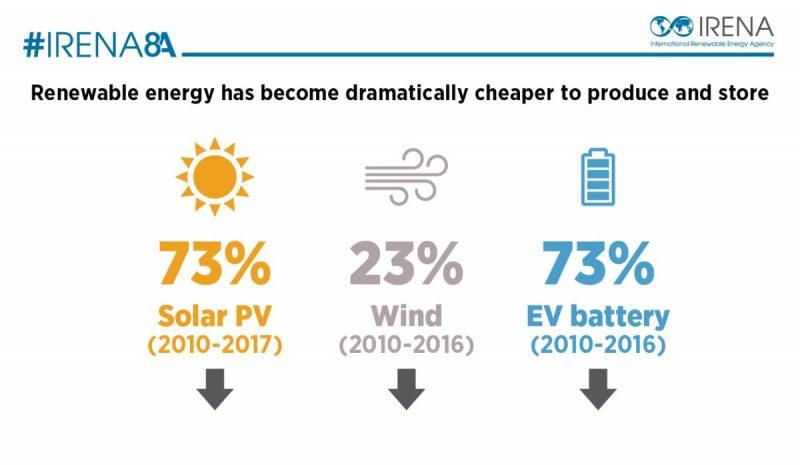 Costes eólica, fotovoltaica i baterias